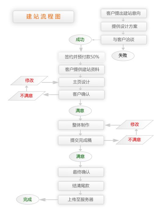 广州网站建设流程
