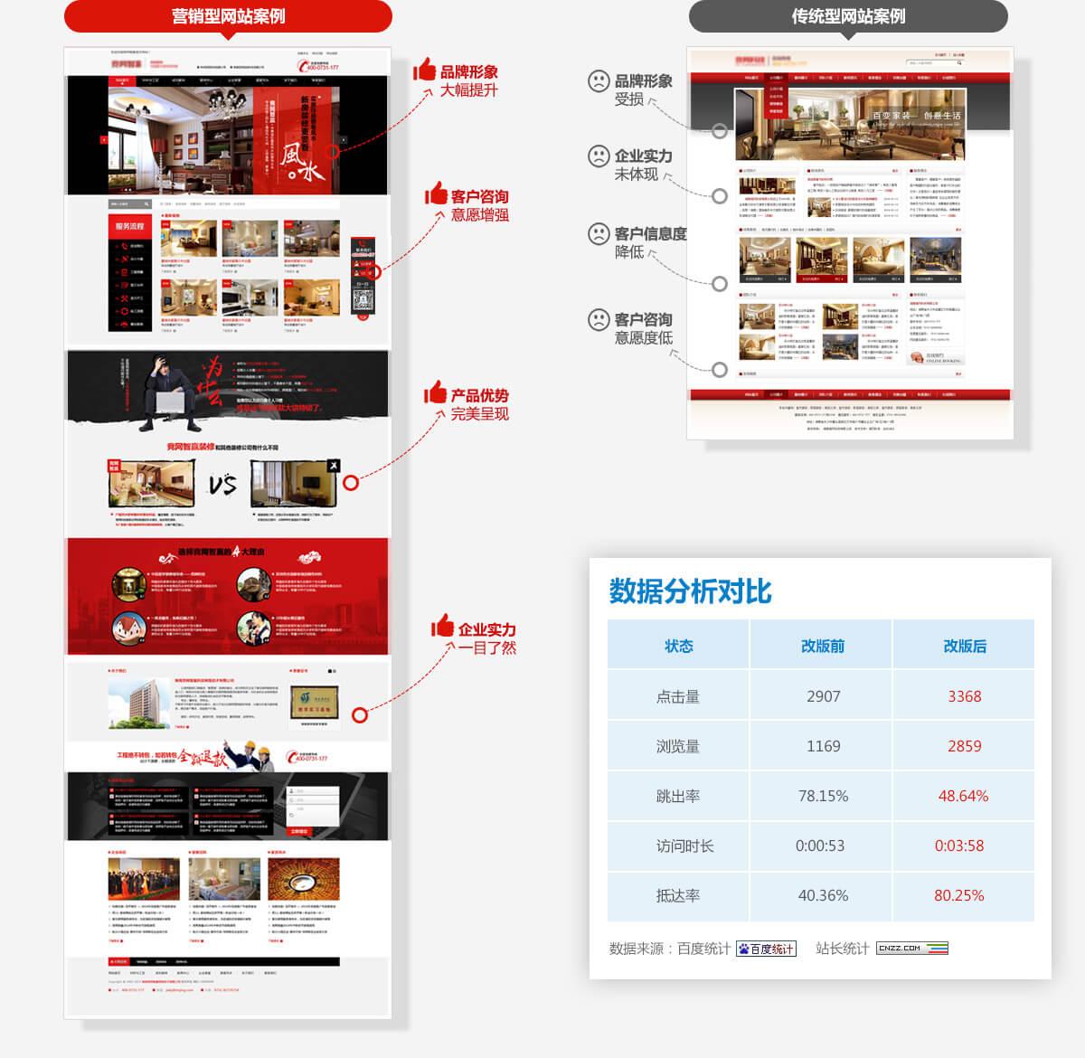 廣州營銷型網站建設